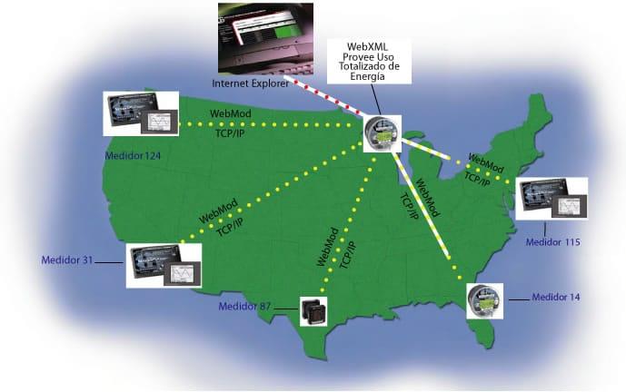 comunicación conexión analizadores de redes eléctricas