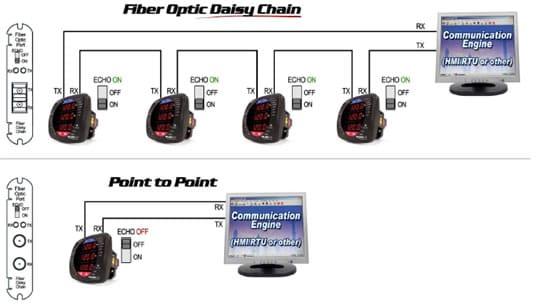 comunicación fibra óptica