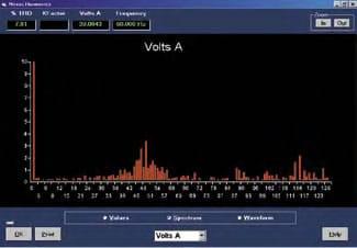 registro de armónicos en analizadores de redes eléctricas
