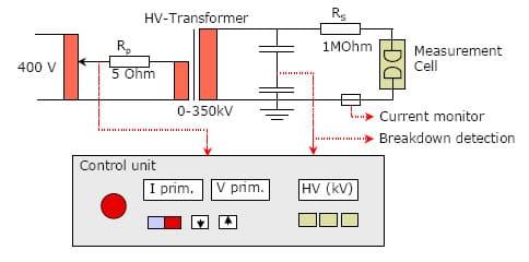 Diagrama de circuito para las investigaciones con chispometro portatest