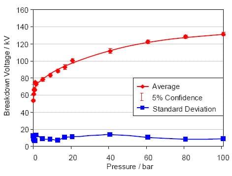 voltaje de ruptura de un aceite aislante como una función de presión