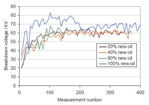 Resultados de la determinación del NTA - Chispómetro Portatest