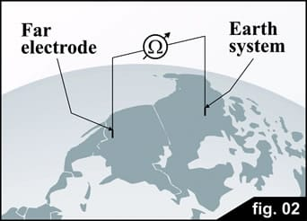 Resistencia de la Tierra es la resistencia que existe entre la electricidad accesible por parte de un electrodo enterrado y otro punto de la tierra