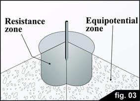 volumen equipotencial relacionado con la corriente