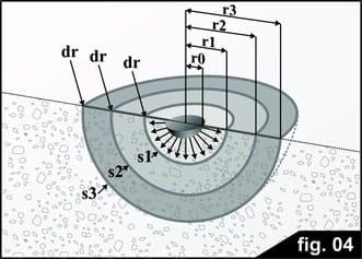 Cada capa ofrece una resistencia al paso actual, que es proporcional a la resistividad del terreno y la capa de espesor