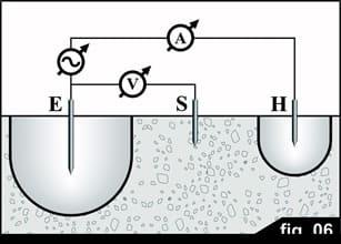 fig6, medida de resistencias de tierra, telurometro