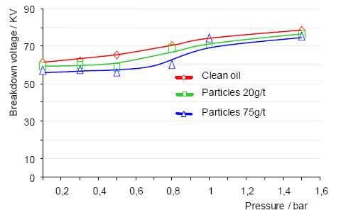 Influencia de partículas secas de celulosa en el voltaje de ruptura en aceite nuevo