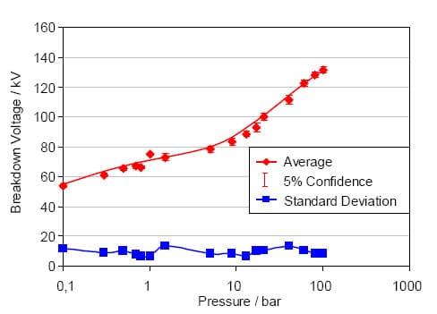 voltaje de ruptura del aceite aislante como una función de presión con una escala logarítmica del eje x