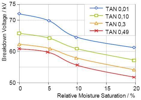Chispómetro Portatest graficos, voltaje de ruptura en aceite mineral, función de saturación de humedad relativa y un número total de acido