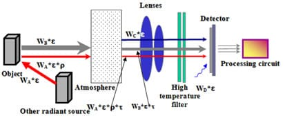 scheme infrared termography