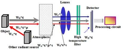 esquema cámaras termográficas
