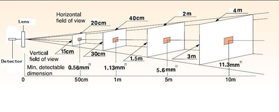 relation between size of objects and camera distance