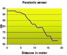 medición detector ultrasónico arcos eléctricos