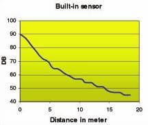 detector ultrasónico arcos eléctricos efectos corona detección descargas parciales
