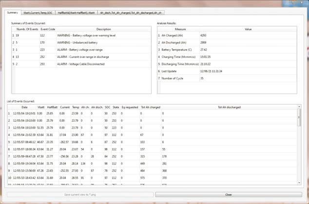 sistema integrado muestra el conjunto de la información seleccionada, para la comprensión inmediata del funcionamiento del sistema
