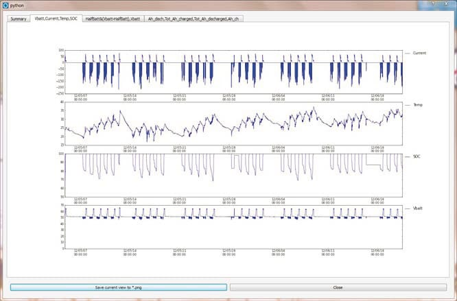 Visualización intuitiva de la información almacenada (voltajes, corriente, temepratura, SOC, Ah, parciales y totales)