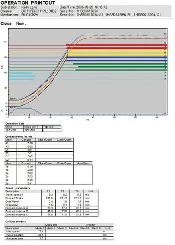 Grafica de otras caracteristicas de prueba del analizador de interruptores Amperis SA10