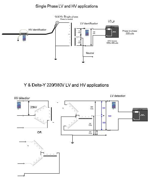 Esquema de aplicaciones del equipo de prueba de cables LCI