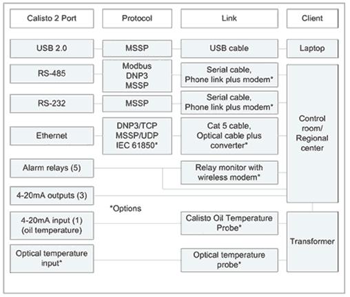 Mapa de conexiones de salida/entrada y dispositivos del equipo de prueba de transformadores Calisto 2