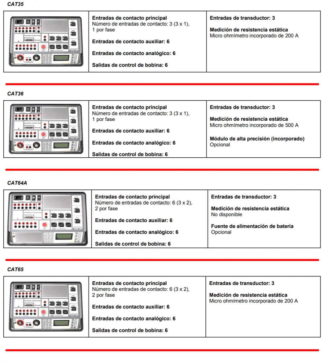Modelos de la serie CAT II