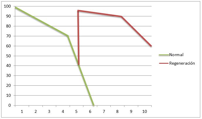 Regeneración de la batería de reacondicionamiento