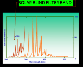 Solar blind filter band