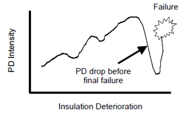 Partial discharge drop before final failure