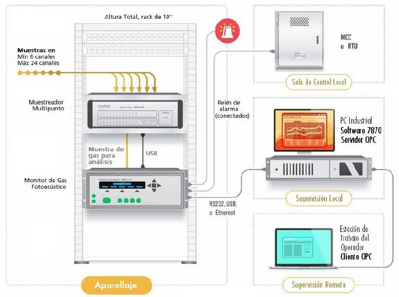 Esquema de la solución de monitoreo multipunto de SF6