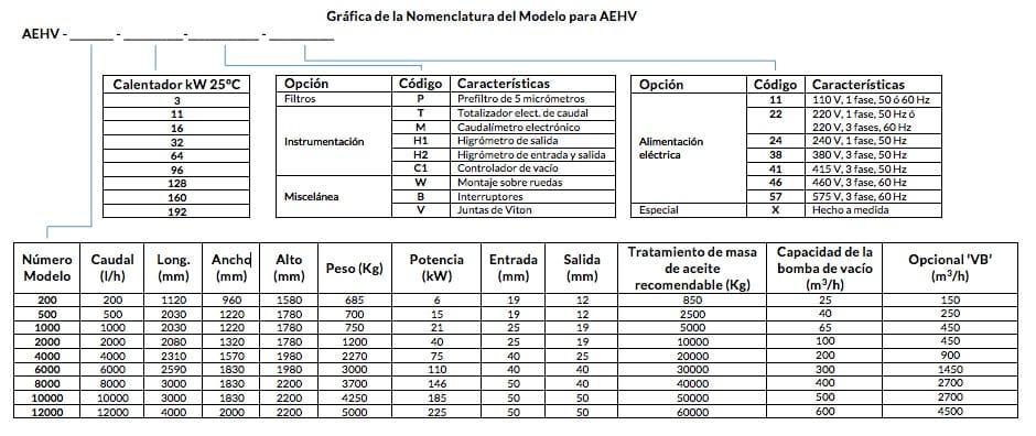 Gráfica de la Nomenclatura del Modelo para AEHV
