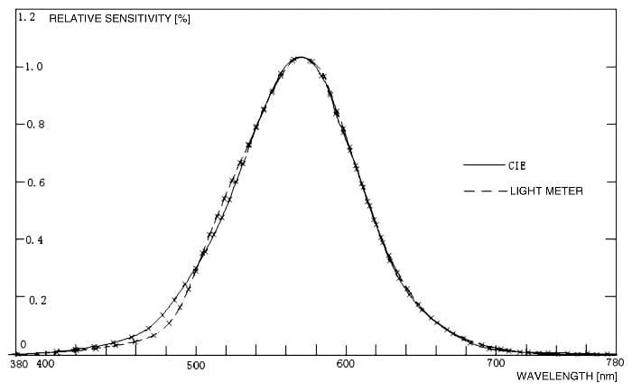 Sensibilidad espectral luxómetro ALXP-1