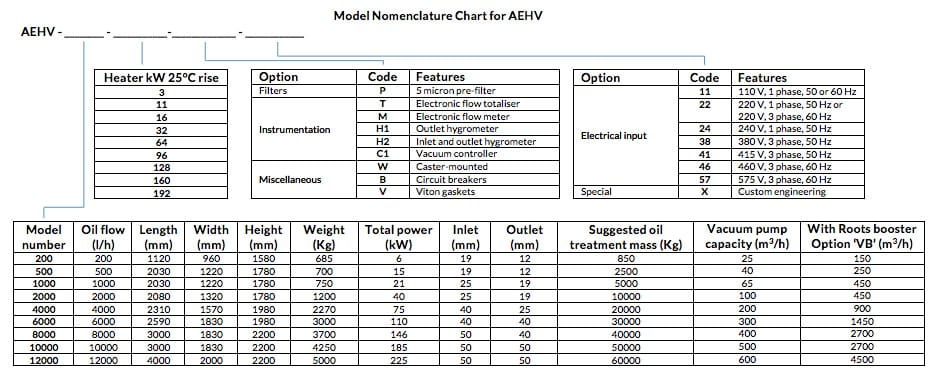 Model Nomenclature Chart for AEHV
