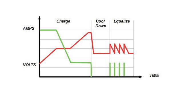Carregador de bateria de Amperis HF indústria