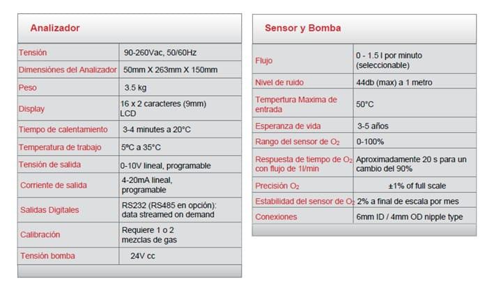 Especificaciones técnicas del Analizador electroquímico de Oxígeno Rapidox 1100E
