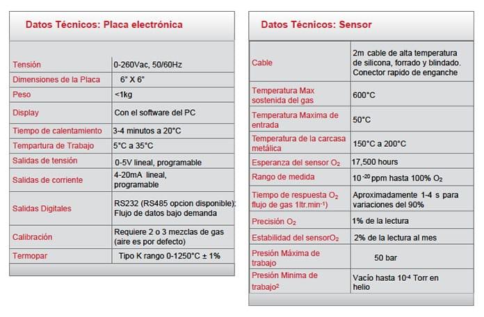 Especificaciones del Sensor de zirconio para análisis de O2 Rapidox 2100 OEM