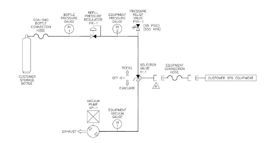 Esquema Unidad Reguladora de Llenado de gas SF6 ARFU-2