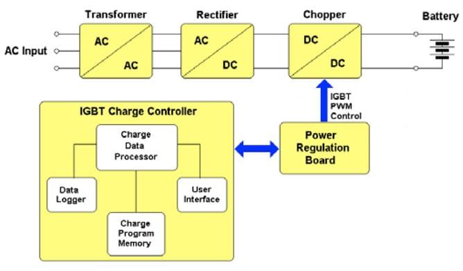 Esquema del cargador de baterias Amperis MMF