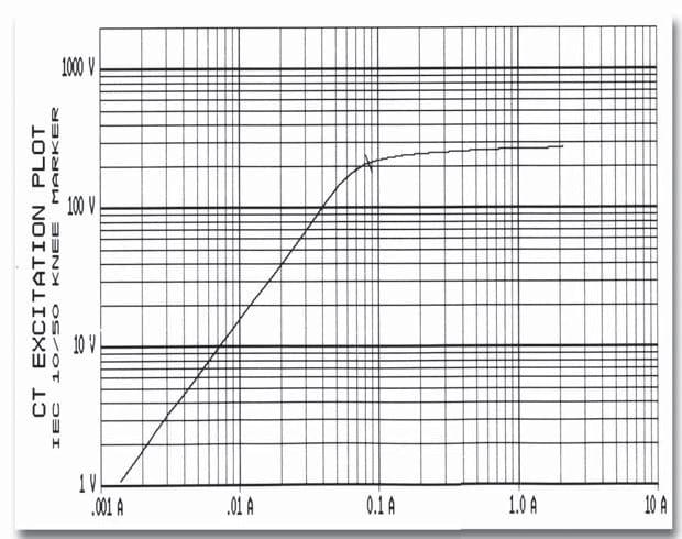 Informes de la Impresora Térmica Incorporada - Impresión resultados Gráficos
