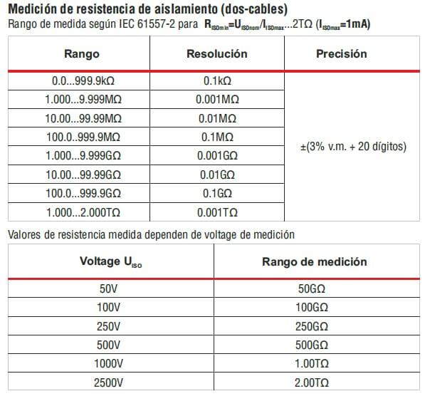 Medición resistencia aislamiento 2 cables