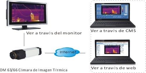Opciones de monitorización y control