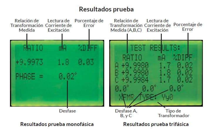 Resultados de prueba monofásica y trifásica
