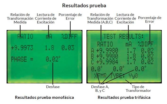Resultados de la prueba monofásica y trifásica