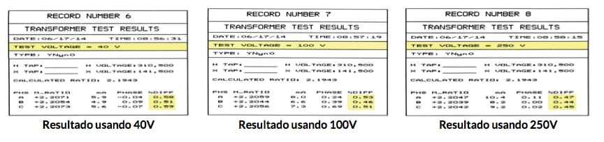 Test results using 40V, 100V and 250v