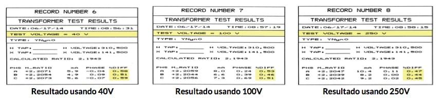 Resultados usando 40V - 100Vy 250V