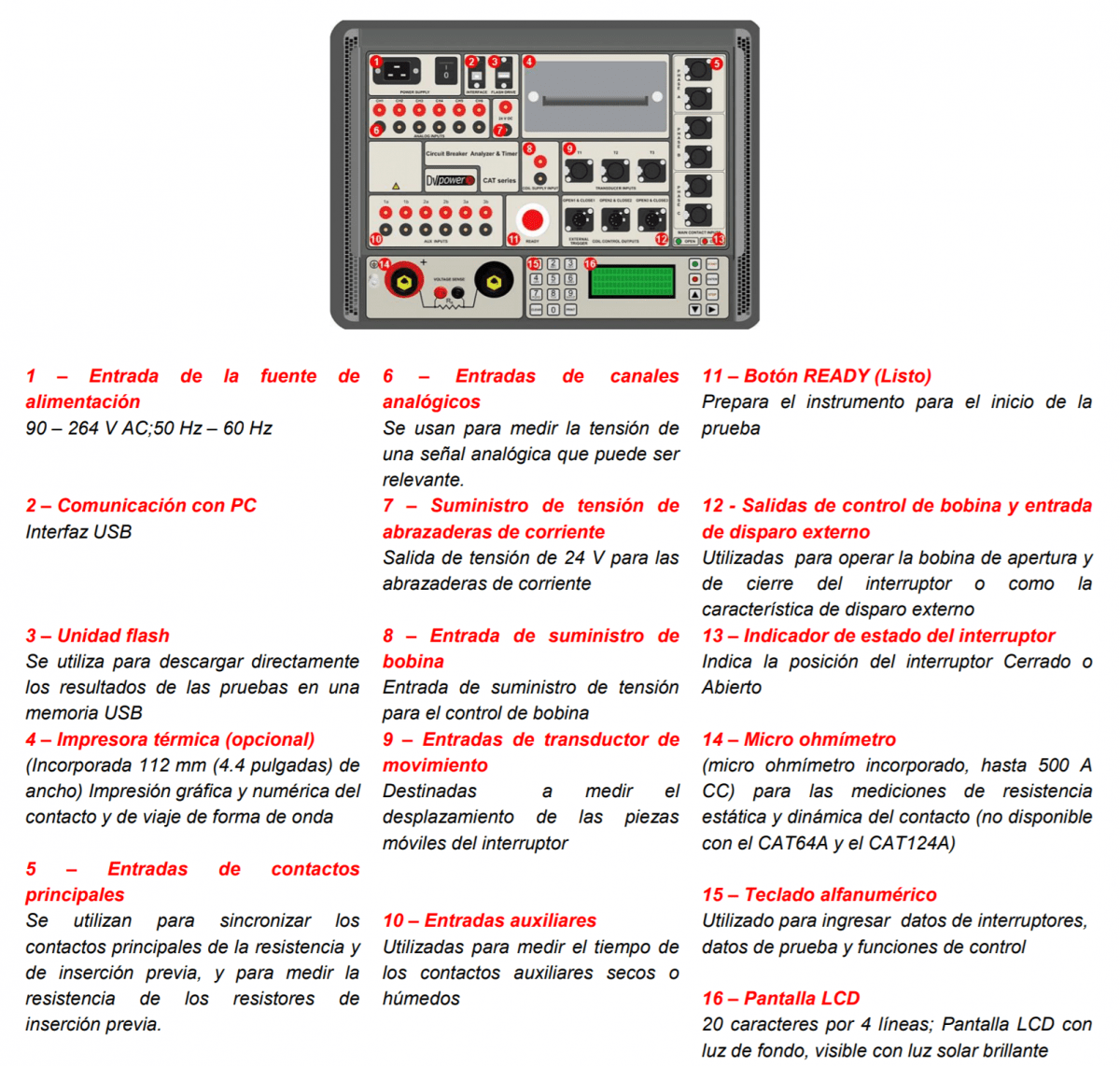 Panel del analizador de interruptores