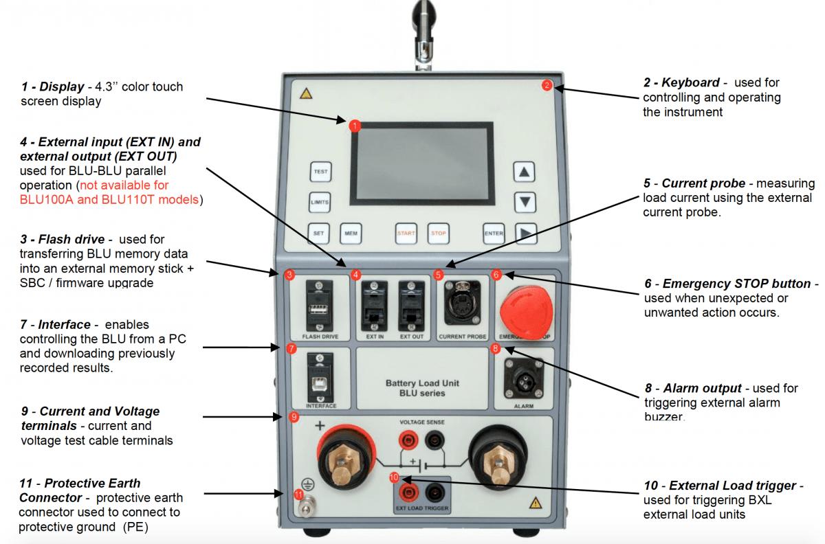 Panel de control del descargador